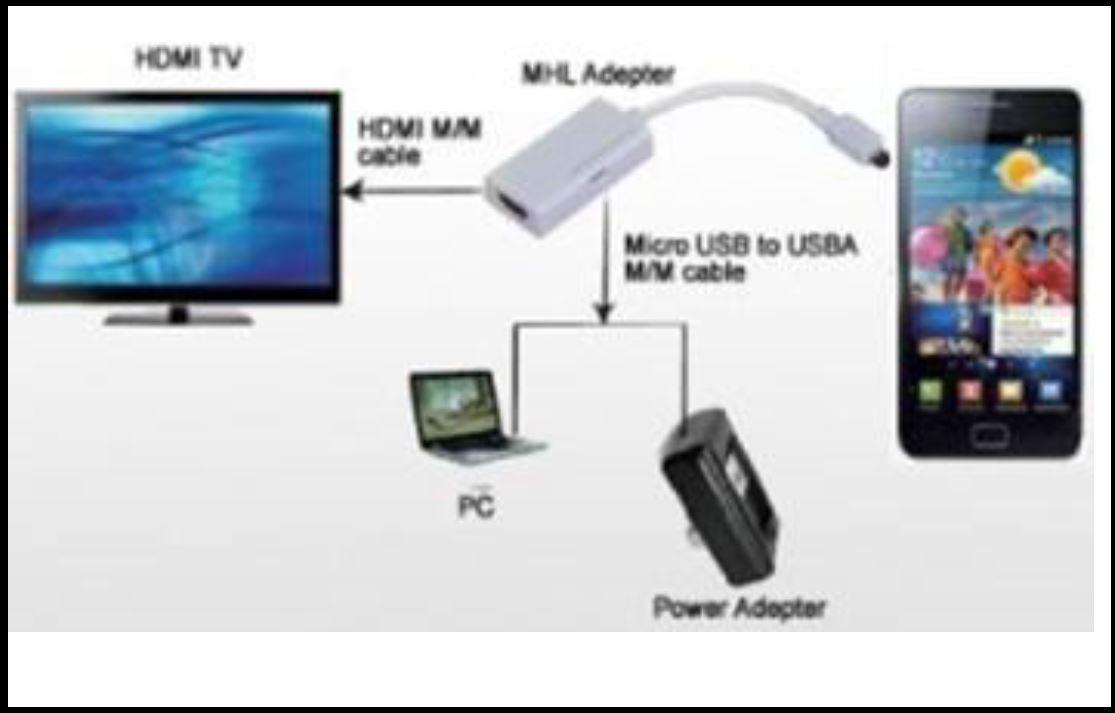 Micro USB to HDMI Adapter  Galaxy2 / Note2 - HDMI  מתאם MicroUSB ל-HDMI